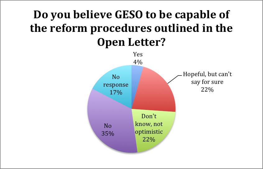 geso survey 2